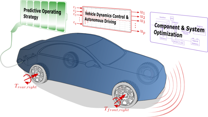 Core competence fields of the automotive group (c)