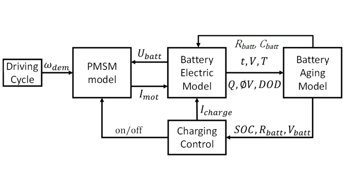 Powertrain modeling including battery lifetime model Based on a e-scooter driving cycle, battery stress is estimated using a permanetmagnet synchronous machine. As electrical battery parameters vary over lifetime, an aging model is used to estimate aging effects like capacity losss or resistance increase. Afterwards, the model updates the electrical model parameters. (c)