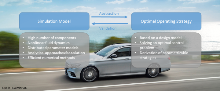 Procedure for developing an operating strategy for the overall thermal system. (c) DAIMLER AG