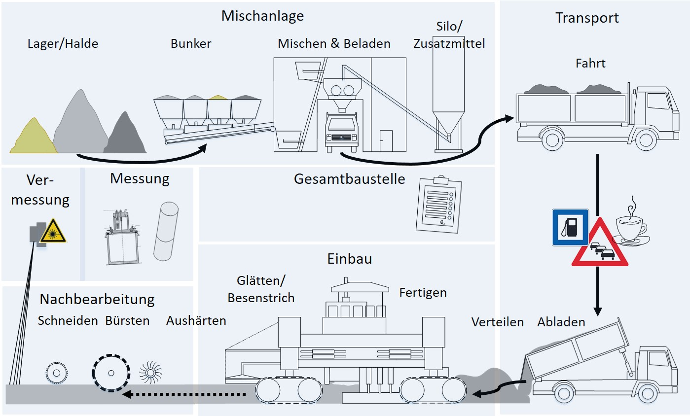 https://www.isys.uni-stuttgart.de/forschung/bausystemtechnik/betonfahrbahn-4.0/BF4.0_Uebersichtsbild_Ablauf_3.jpg