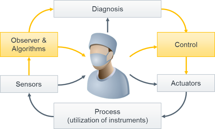 Contribution of system dynamics to medical technology