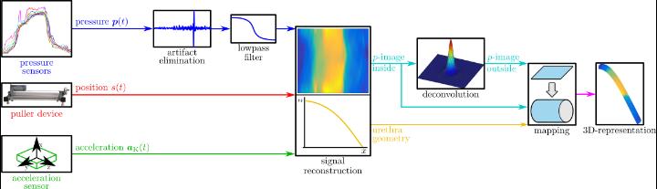 Signalflow in HD-UPP (c)
