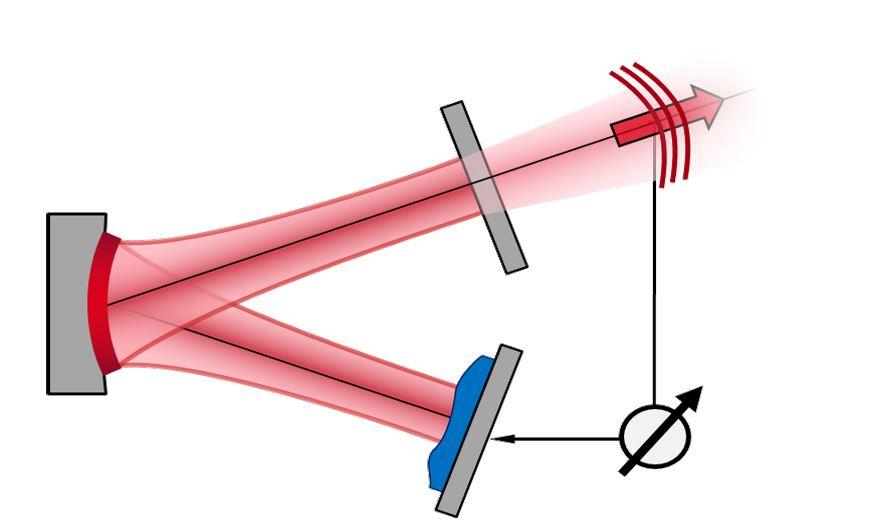Schematische Darstellung der Strahlformung und Störgrößenkompensation in Laserresonatoren